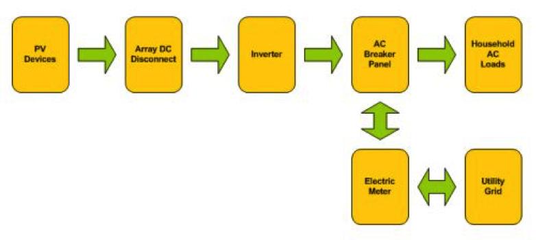 Grid Tied PV System