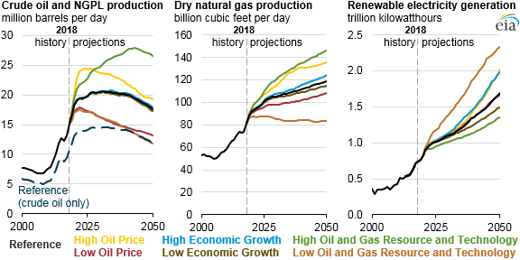 projection of renewable energy industry